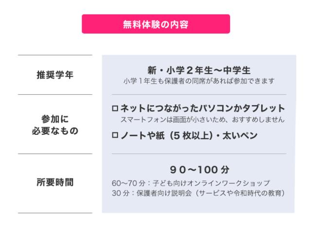 「春休みオンラインワークショップ」の内容