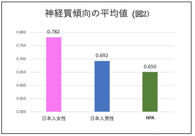 性格ナビ、調査リリース】日本人は神経質傾向が高い|株式会社プロセス ...