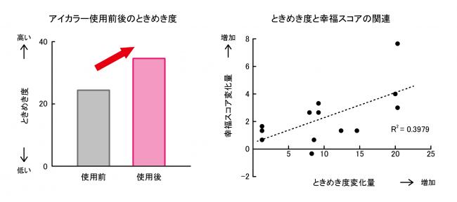 アイカラー使用でときめき度が上昇し、「ときめき」が強いほど幸福感も強くなった。