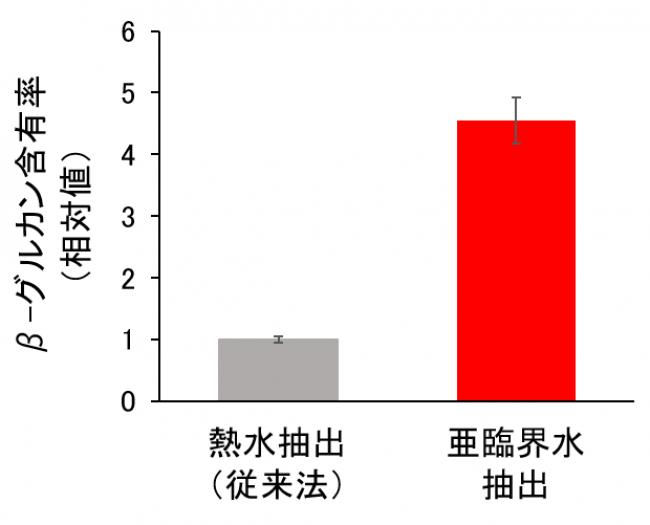 亜臨界水抽出法によりβ-グルカン抽出率が増加