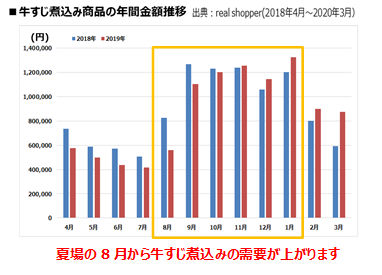 牛すじ煮込み商品の年間金額推移(出典:real shopper2018年4月~2020年3月)