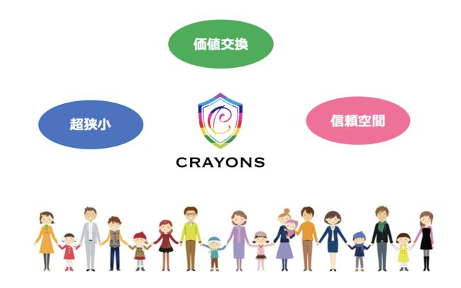 株式会社クレヨンは地方創生SDGs官民連携プラットフォーム会員です
