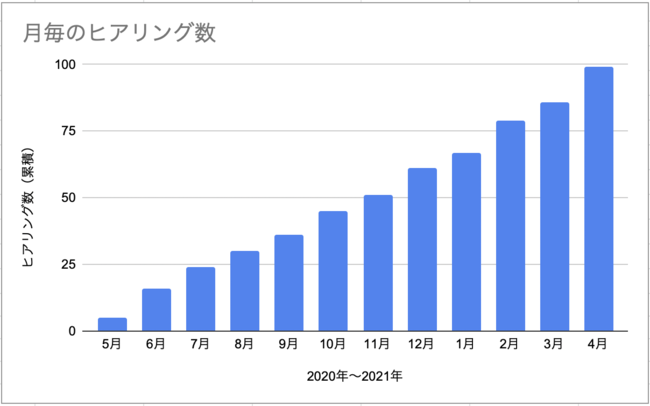 ビルドサロンの累積ヒアリング実施数