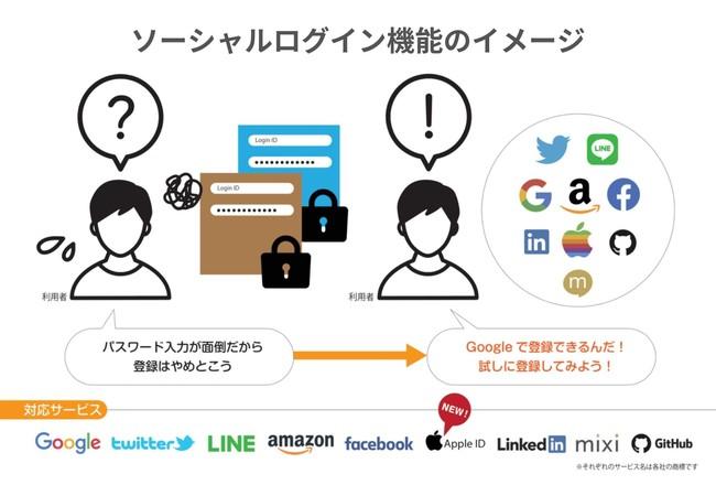 (提供:株式会社ビルドサロン)ソーシャルログイン機能のイメージ