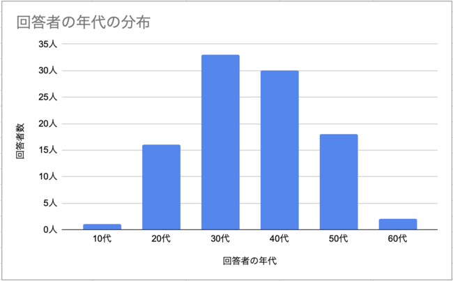 回答者の年代分布