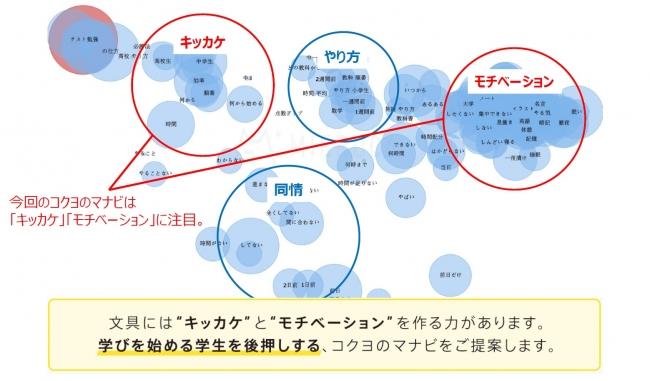 マーケティングツールMIERUCA(ミエルカ httpsmieru-ca.com)で調査したデータを元に、コクヨにて改編(2020年1月現在)