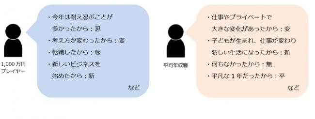漢字 一 万 円