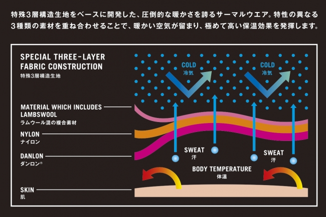 特殊3層構造説明図
