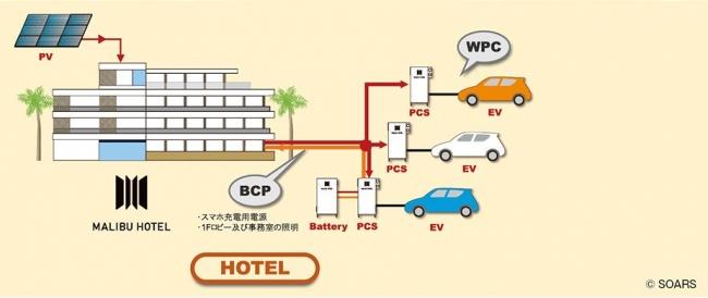 マリブホテル V2Bシステムに関して