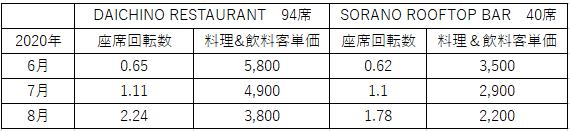 (朝・昼・夜及び喫茶・バータイム全ての営業帯)