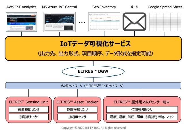 【ELTRES(TM) IoTネットワークサービスとIoTデータ可視化サービスの組合せイメージ】