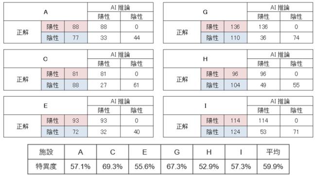 図6. 推論ステップにおける6施設の結果
