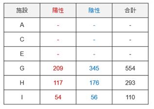 図2.学習させた教師データ数の内訳