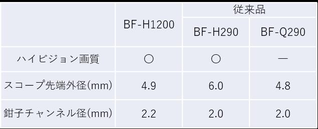 表1 BF-H1200、従来品(BF-H290/BF-Q290)