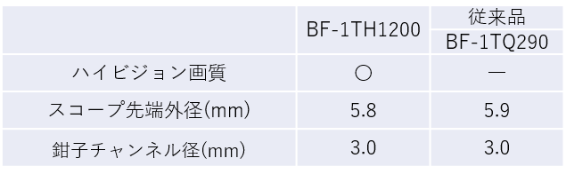 表2 BF-1TH1200、従来品(BF-1TQ290)