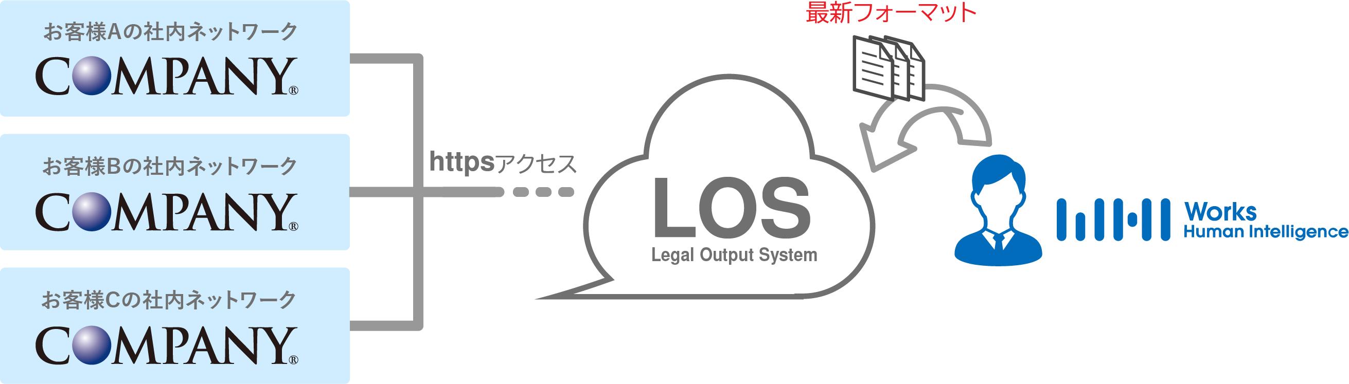 新クラウドサービス「Works Legal Output System」を提供開始