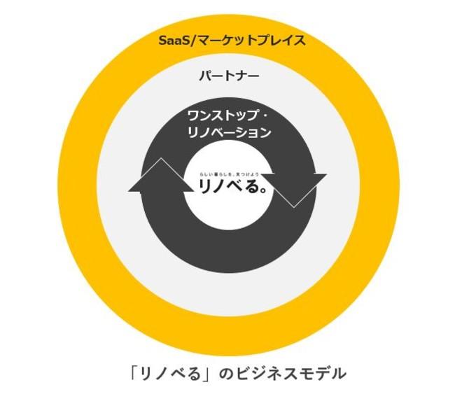 日本企業初!リノベるが米ビジネス誌『Fast Company』が選出する2021年の「世界で最も革新的な企業」において「都市開発/不動産」部門の7位にランクイン