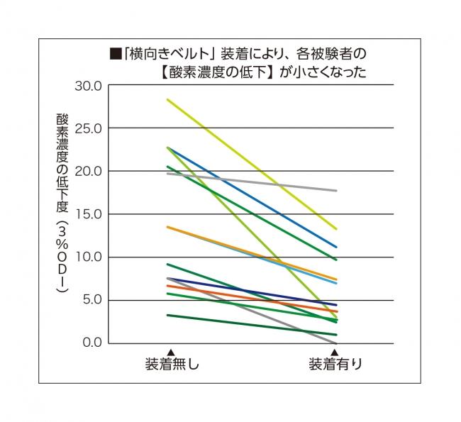 「横向きベルト」の装着により各被験者の酸素濃度の低下が小さくなった