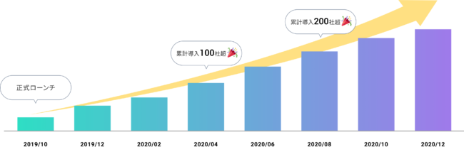 Autify for Web 2020年の実績