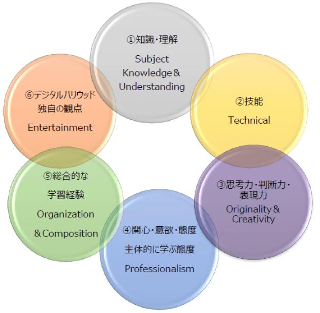 <DF2019で重視する6つの学力の観点>