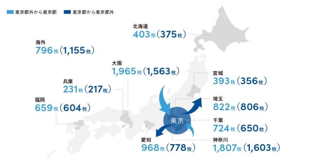 図4:東京都―東京都外の地域間で一年間に切り替わった名刺の枚数