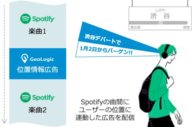 位置情報広告「GeoLogic」、Spotifyで音声広告を開始
