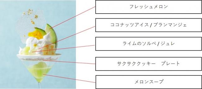 ▲味わいの異なった上段と下段に分かれた構造が特徴