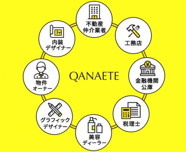 QANAETEの提携企業