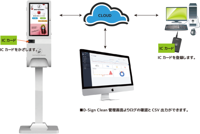 D-Sign Clean勤怠連携モデル運用イメージ