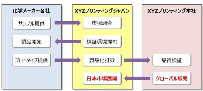 オープンマテリアルプロジェクトの全体フロー概要図