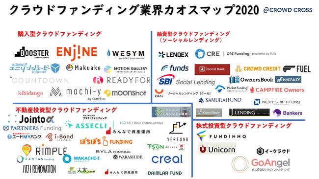 クラウドファンディング業界2020 カオスマップ