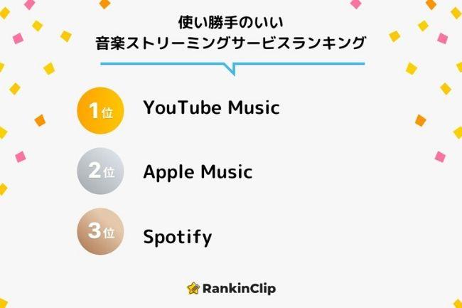 音楽 ランキング Youtube