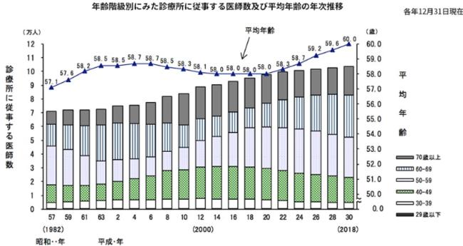 出典:厚生労働省HP「医師統計の概況」