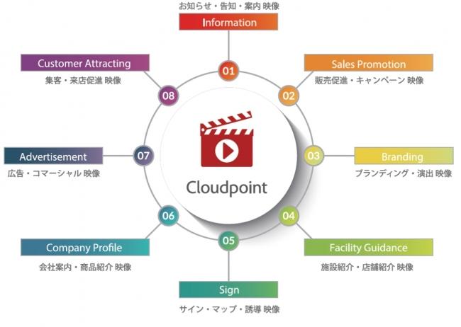 ■クラウドポイントが提案するサイネージ映像カテゴリー