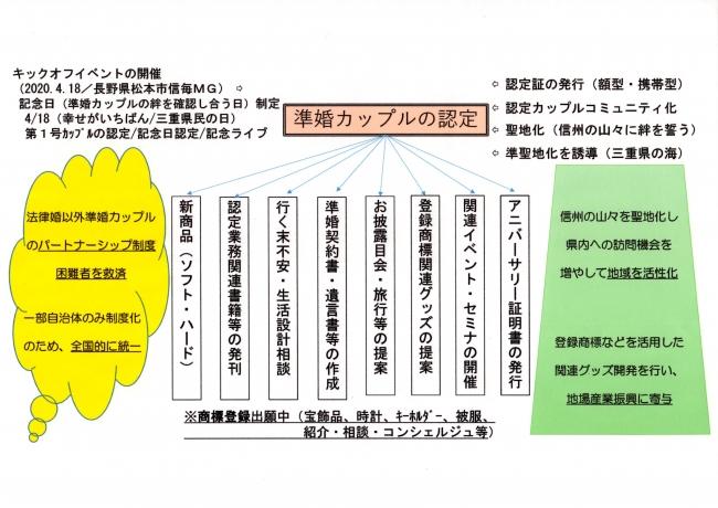 (資料10)認定事業体系図