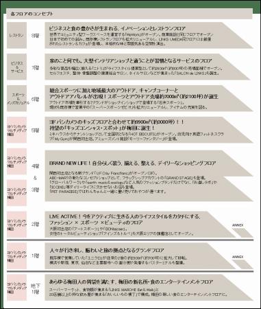 フロア 梅田 ガイド リンクス