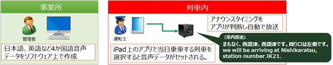 自動放送機能のイメージ