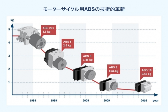 ボッシュ モーターサイクル用ABSの技術的革新