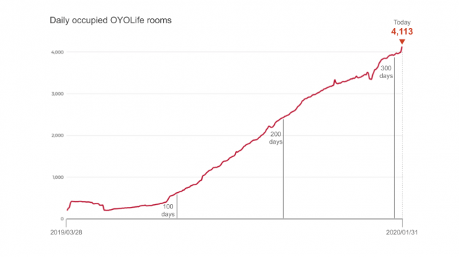 OYO LIFE began 2020 by hosting 4000+ customers in our first month of the year.
