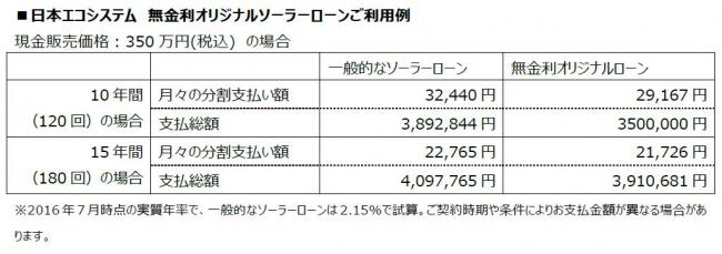『無金利オリジナルソーラーローン』提供開始 株式会社日本エコシステムのプレスリリース
