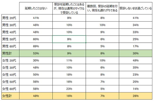 図3 定期的に受診している人の受診行動について(性別・年代別)