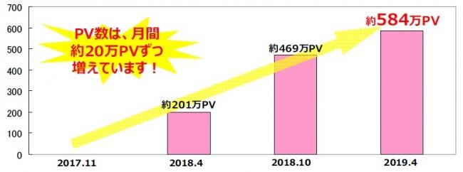 「FASHION BOX」PV数推移
