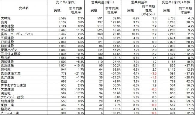 出典:各社の有価証券報告書の情報より作成