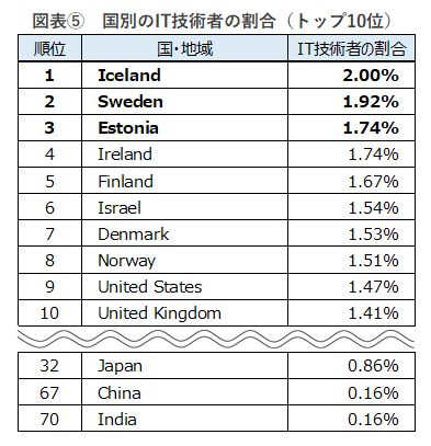 ※IT技術者の割合は、小数点第3位を四捨五入し算出