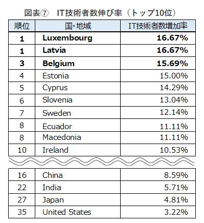 ※IT技術者数の増加率は、小数点第3位を四捨五入し算出