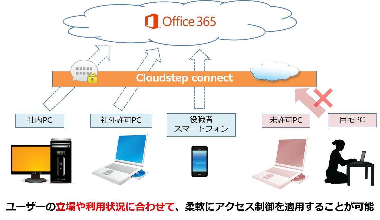 Office 365 Connexion