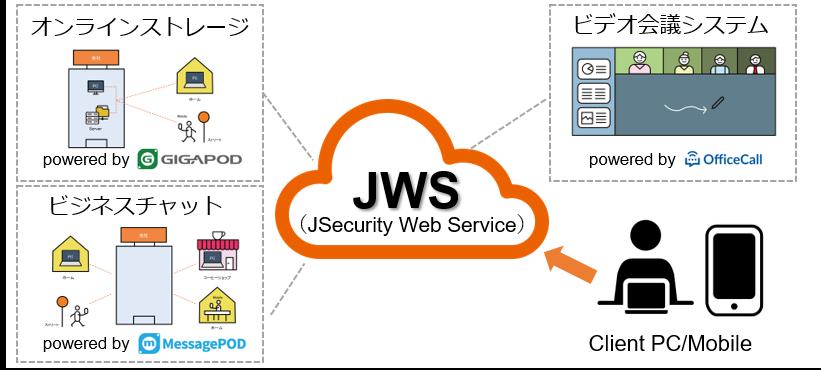テレワーク環境を早期に実現 テレワーク向けクラウドサービス「JSecurity Web Service for テレワーク ...