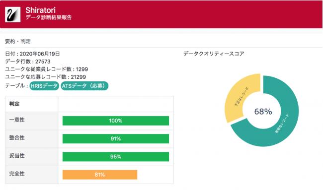 ▲ パナリットの提供するデータクオリティレポート(サンプル)