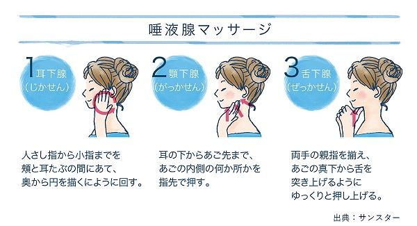 図2) 唾液腺マッサージ