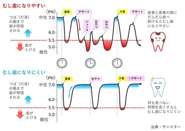図4)むし歯になりやすい口腔環境とむし歯になりにくい口腔環境